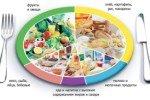 Правильное питание – это умение сделать правильный выбор продуктов