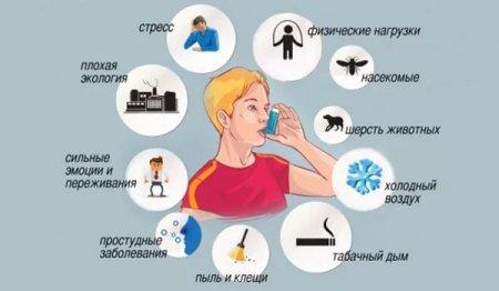 Диагностика и лечение бронхиальной астмы